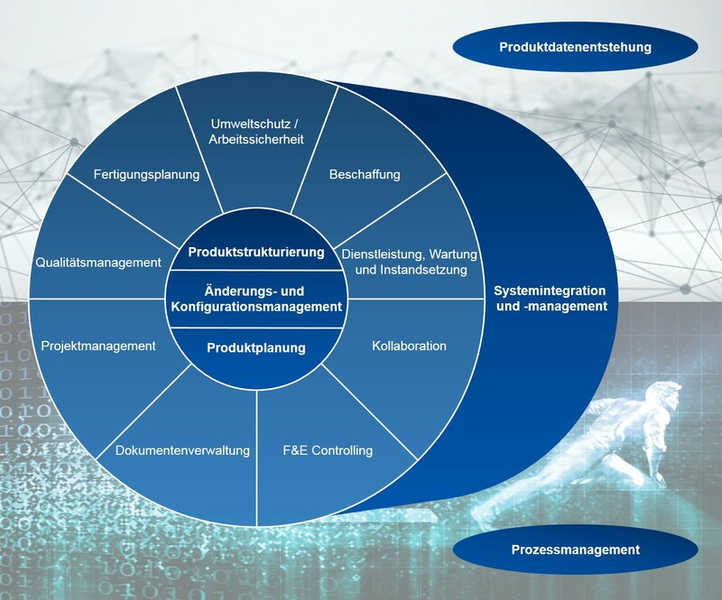 PLM Funktionen Product Lifecycle Management