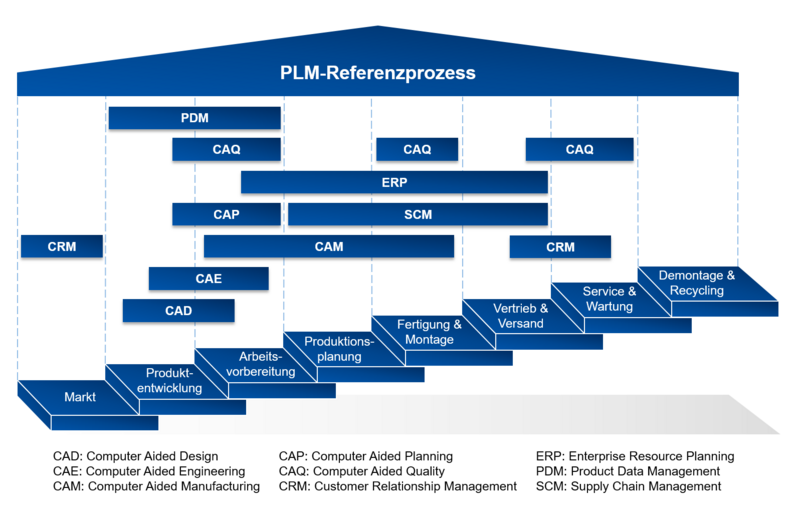 PLM Funktionen Product Lifecycle Management 2
